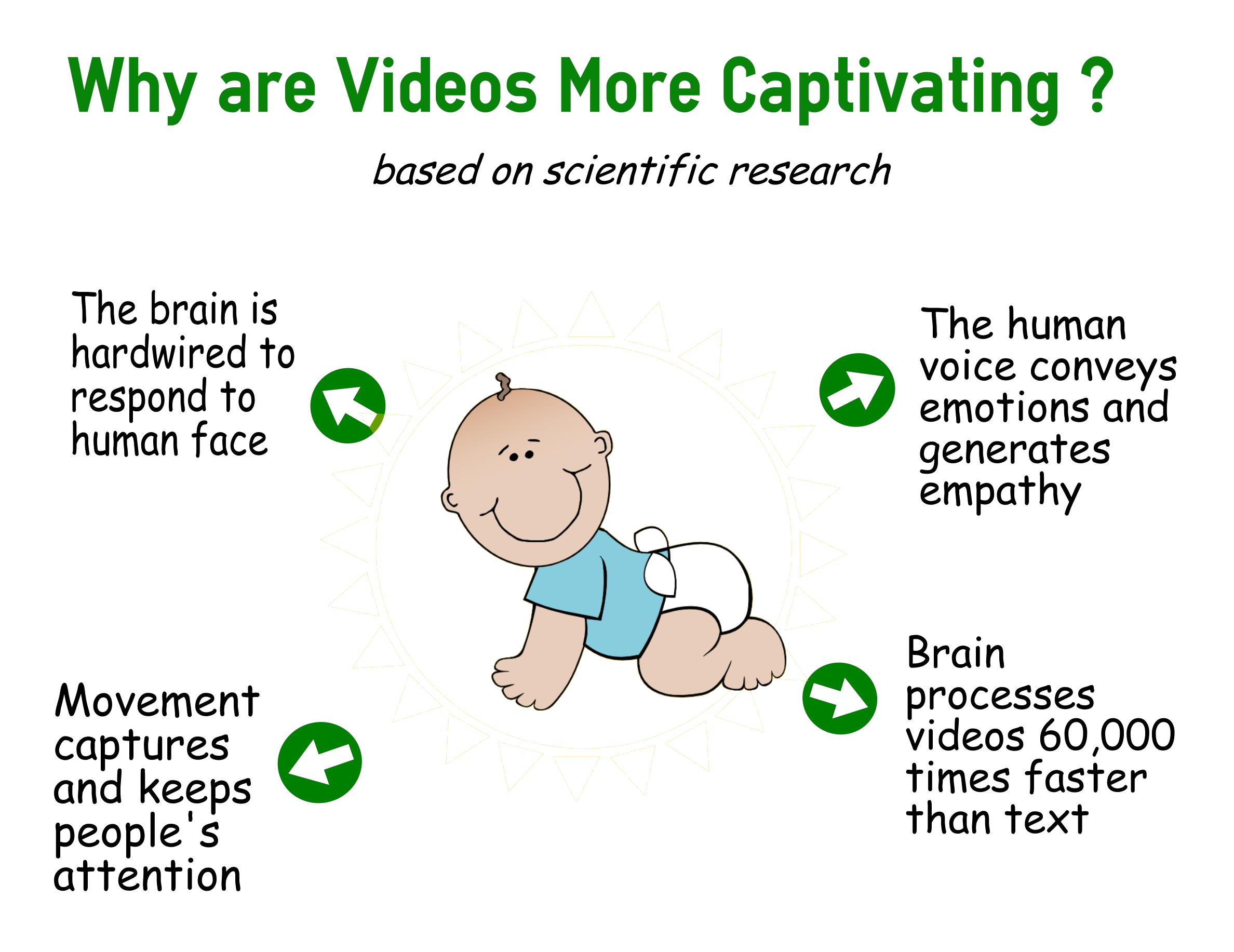 videos are more captivating as the brain is hardwired to respond to face and brain processes videos 600000 times faster that text